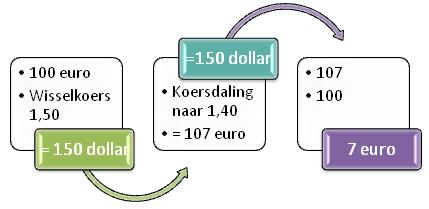 Hoe om forex te verhandel met 100 dollar