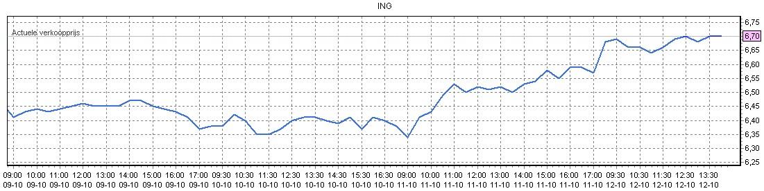 Beleggen in ING Aandeel Ing