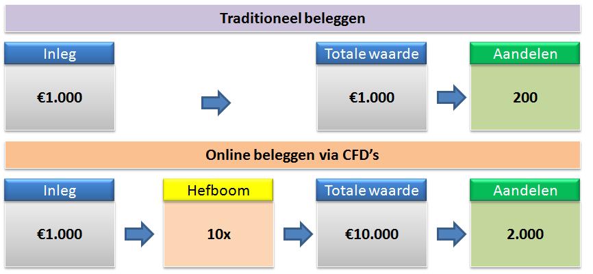 Cursus-beleggen-beleggen-via-een-broker-plaatje1