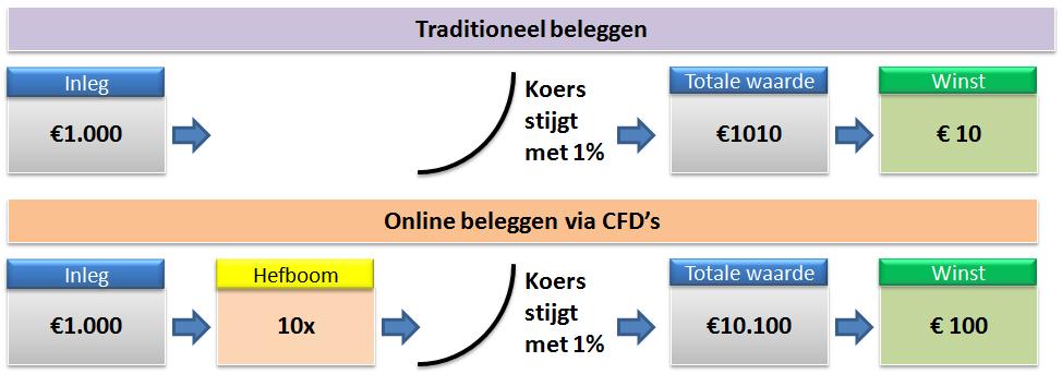 Cursus-beleggen-beleggen-via-een-broker-plaatje2