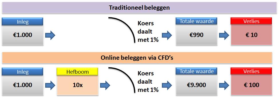 Cursus-beleggen-beleggen-via-een-broker-plaatje3