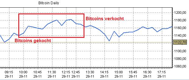 beleggen met bitcoins