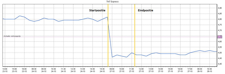 Short gaan op TNT Express 1