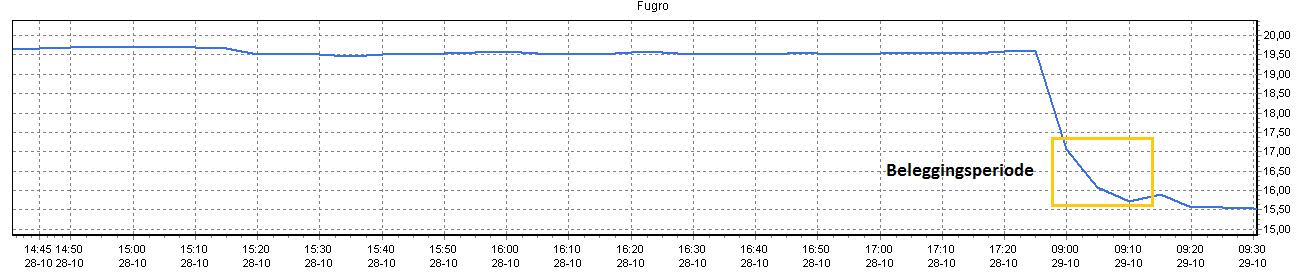 Beleggen met 100 euro in Fugro 2