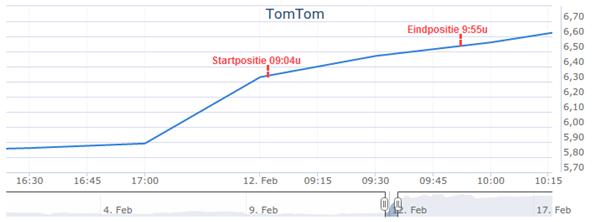 Beleggen met kleine bedragen TomTom