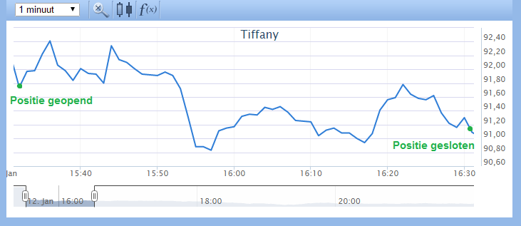 Koersafdeling Tiffany 5
