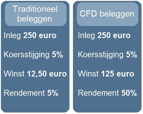 Beleggen via internet Ericsson