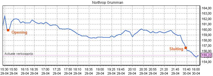 Beleggen in aandelen Northrop Grumman