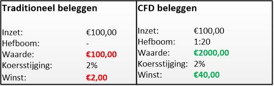 Figuur 1: Handelen in CFD's – Traditioneel beleggen versus handelen in CFD's.