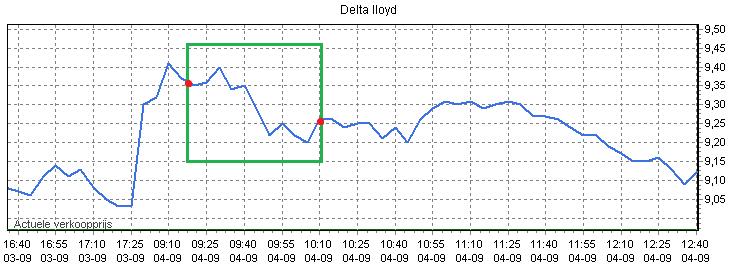Figuur 3: Thuis beleggen Delta Lloyd – Koersverloop.