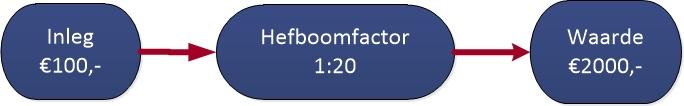 Figuur 1: Winst met daytraden Delta Air Lines – Hefboomfactor. Klik om te vergroten.