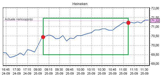 Figuur 3: Ik wil aandelen kopen Heineken –Koersverloop.