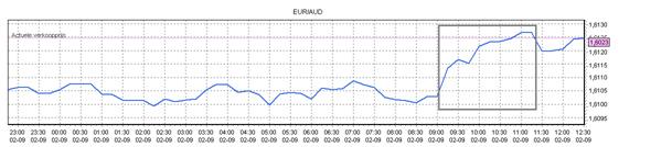 Figuur 2: Valuta beleggen in de euro koers – koersverloop van de wisselkoers EUR/AUD.