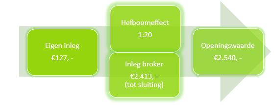 Figuur 3: Verstandig aandelen kopen Aegon – Hefboomfactor. Klik om te vergroten.