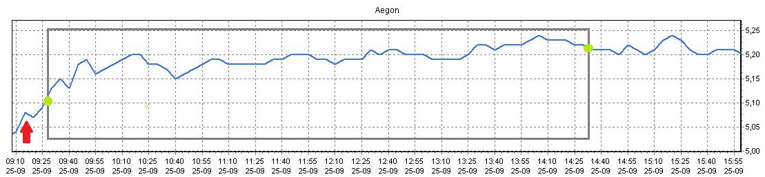 Figuur 2: Verstandig aandelen kopen Aegon – Koersverloop. Klik om te vergroten.