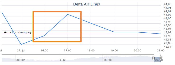 Figuur 3: Winst met daytraden Delta Air Lines – Koersverloop. Klik om te vergroten.