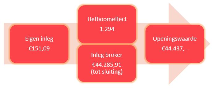 Indexbeleggen in de Nederlandse beurs Hefboom