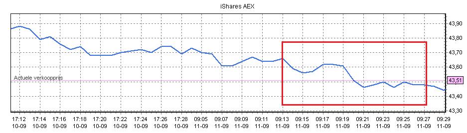Figuur 2: Aandelen handelen AEX – Koersverloop. Klik om te vergroten.