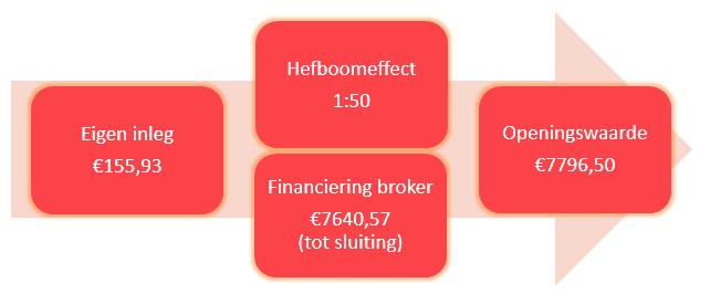Zelf beleggen via beleggingssoftware hefboom
