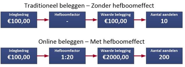 Figuur 1: Winst met beleggen op Wolters Kluwer- Hefboomeffect. Klik om te vergroten.