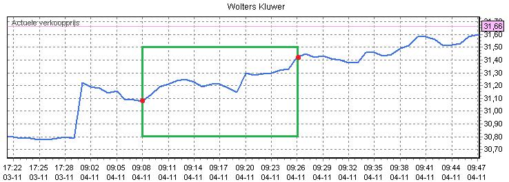 Figuur 3: Winst met beleggen op Wolters Kluwer – Koersverloop. Klik om te vergroten.