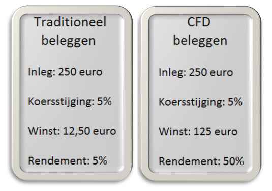 Traditioneel en CFD