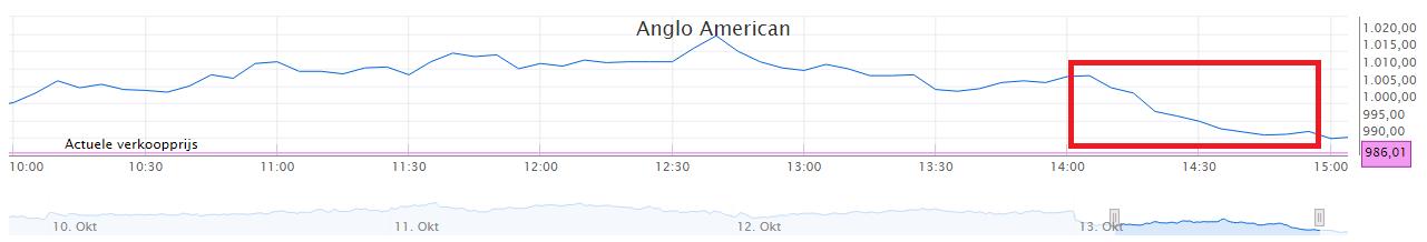 anglo-american-koersverloop